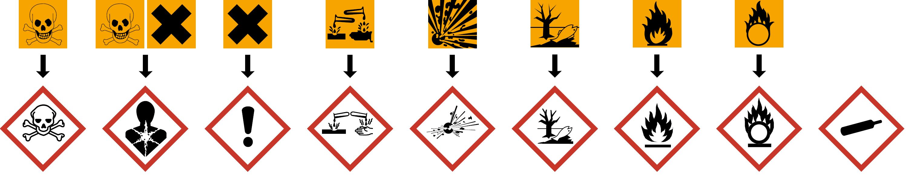 Warning signs indicating hazardous waste, such as corrosive, acute toxicity, compressed gas